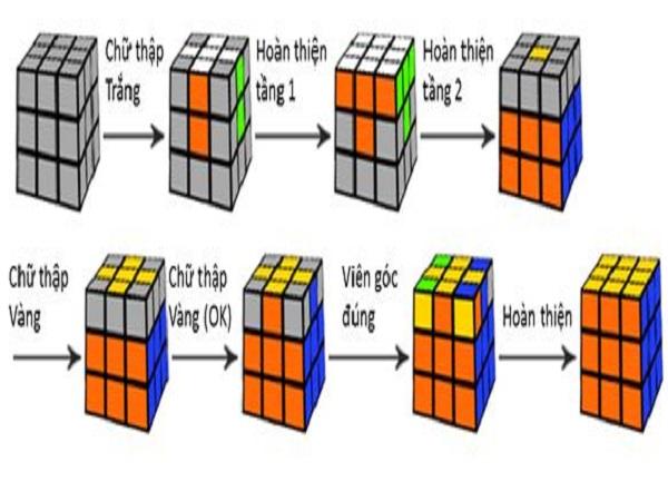 Công thức giải rubik 3x3 tầng 2 đơn giản cho người mới